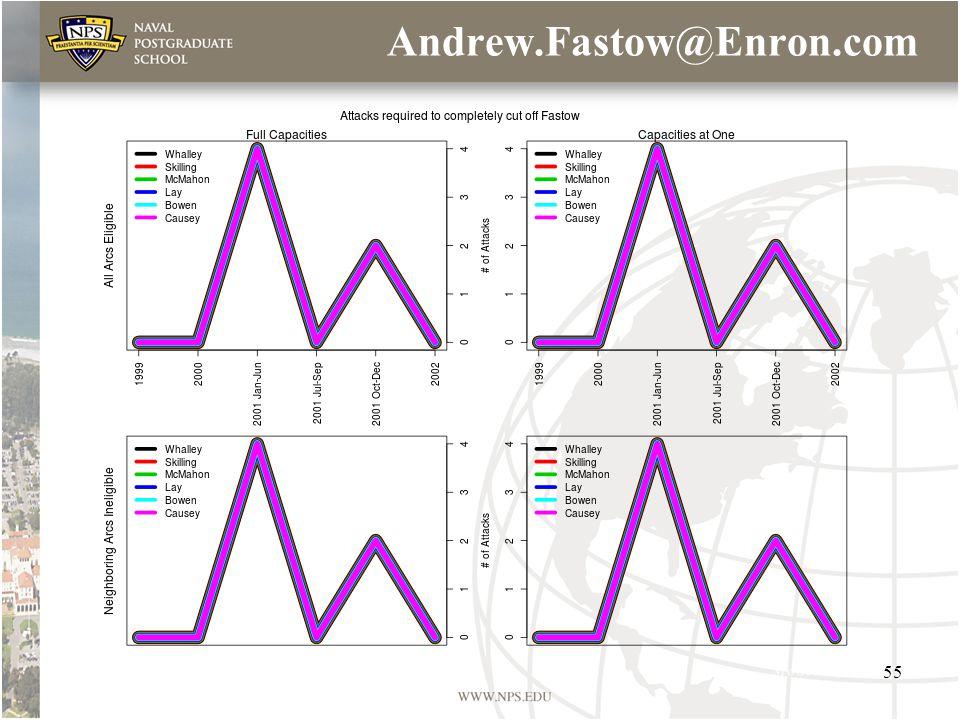Andrew.Fastow@Enron.com 55