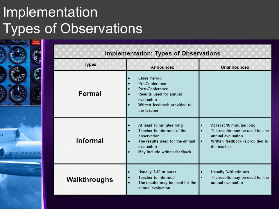 Implementation Types of Observations Implementation: Types of Observations Types AnnouncedUnannounced Formal  Class Period  Pre-Conference  Post-Conference  Results used for annual evaluation  Written feedback provided to the teacher Informal  At least 10 minutes long  Teacher is informed of the observation  The results used for the annual evaluation  May include written feedback  At least 10 minutes long  The results may be used for the annual evaluation  Written feedback is provided to the teacher Walkthroughs  Usually 3-10 minutes  Teacher is informed  The results may be used for the annual evaluation  Usually 3-10 minutes  The results may be used for the annual evaluation