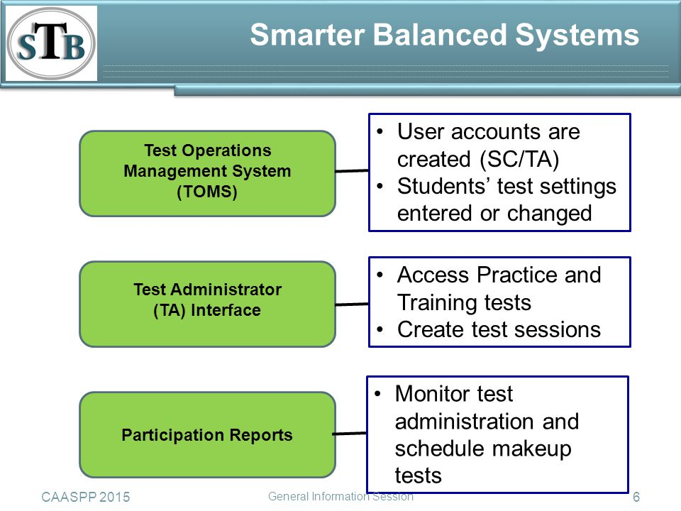 Test Operations Management System (TOMS) Test Administrator (TA) Interface Participation Reports User accounts are created (SC/TA) Students' test settings entered or changed Access Practice and Training tests Create test sessions Monitor test administration and schedule makeup tests Smarter Balanced Systems CAASPP 2015 General Information Session 6