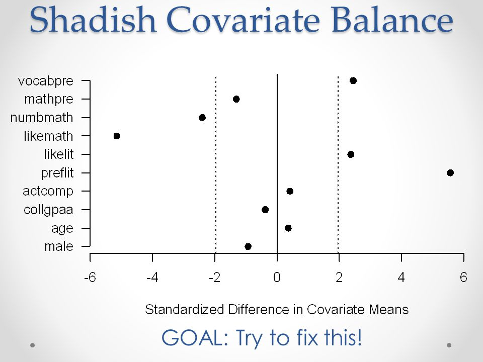 Covariate Balance In randomized experiments, the randomization creates covariate balance between treatment groups In observational studies, treatment groups will be naturally unbalanced regarding covariates Solution.