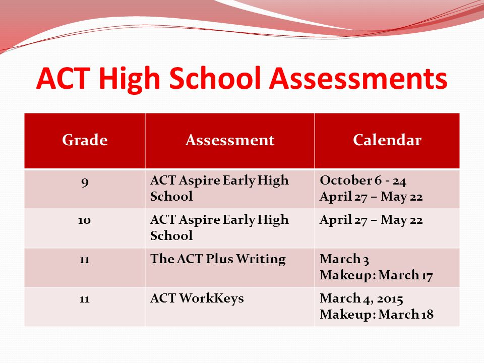 ACT Aspire: Grades 9-10 Timing (Minutes/Assessment) ENGLISHWRITINGREADINGMATHSCIENCE 4030606555 250 minutes total Computer based and modular in design Does not have to be given in one sitting 3 week window in Fall 4 week window in Spring