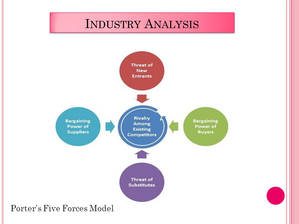 I NDUSTRY A NALYSIS Porter's Five Forces Model