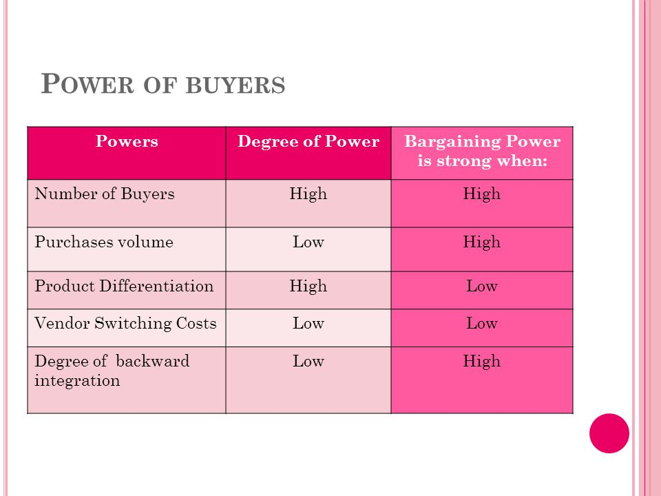 P OWER OF BUYERS PowersDegree of PowerBargaining Power is strong when: Number of BuyersHigh Purchases volumeLowHigh Product DifferentiationHighLow Ven