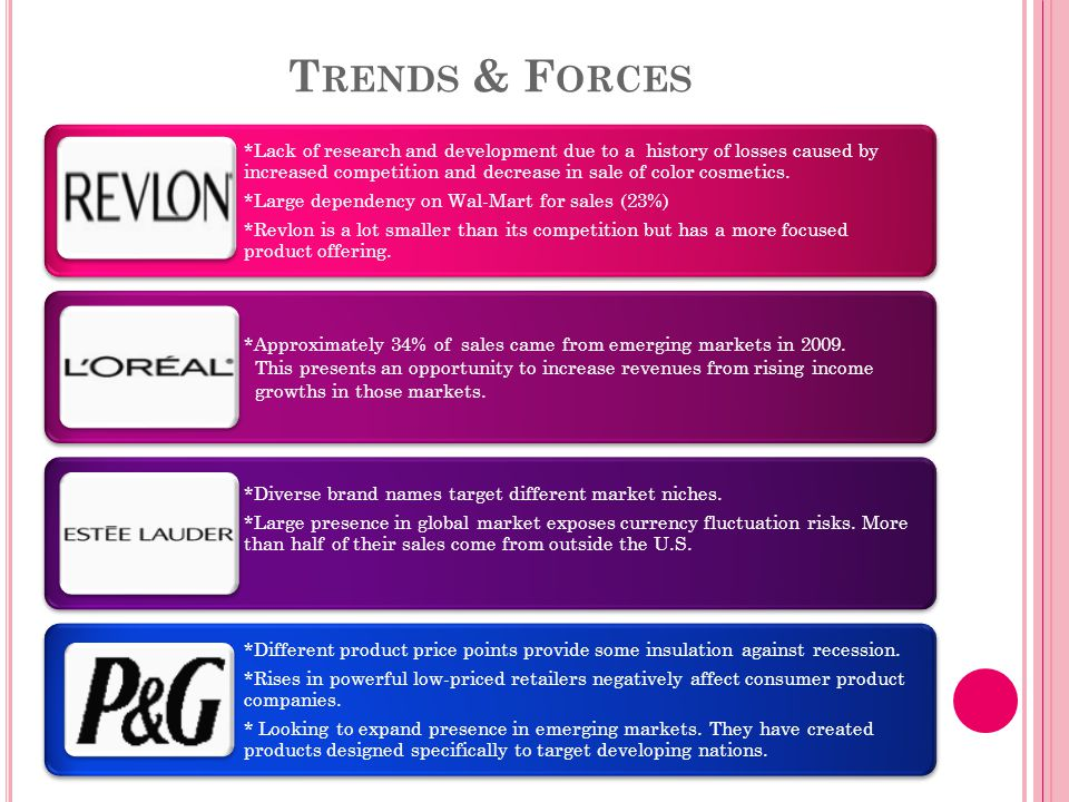 T RENDS & F ORCES *Lack of research and development due to a history of losses caused by increased competition and decrease in sale of color cosmetics.