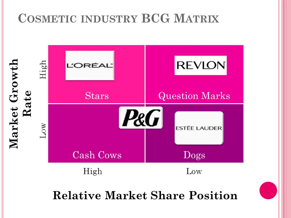 C OSMETIC INDUSTRY BCG M ATRIX StarsQuestion Marks Cash CowsDogs Relative Market Share Position High Low Market Growth Rate