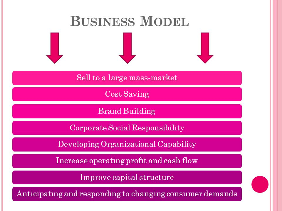 B USINESS M ODEL Sell to a large mass-marketCost SavingBrand BuildingCorporate Social ResponsibilityDeveloping Organizational CapabilityIncrease operating profit and cash flowImprove capital structureAnticipating and responding to changing consumer demands