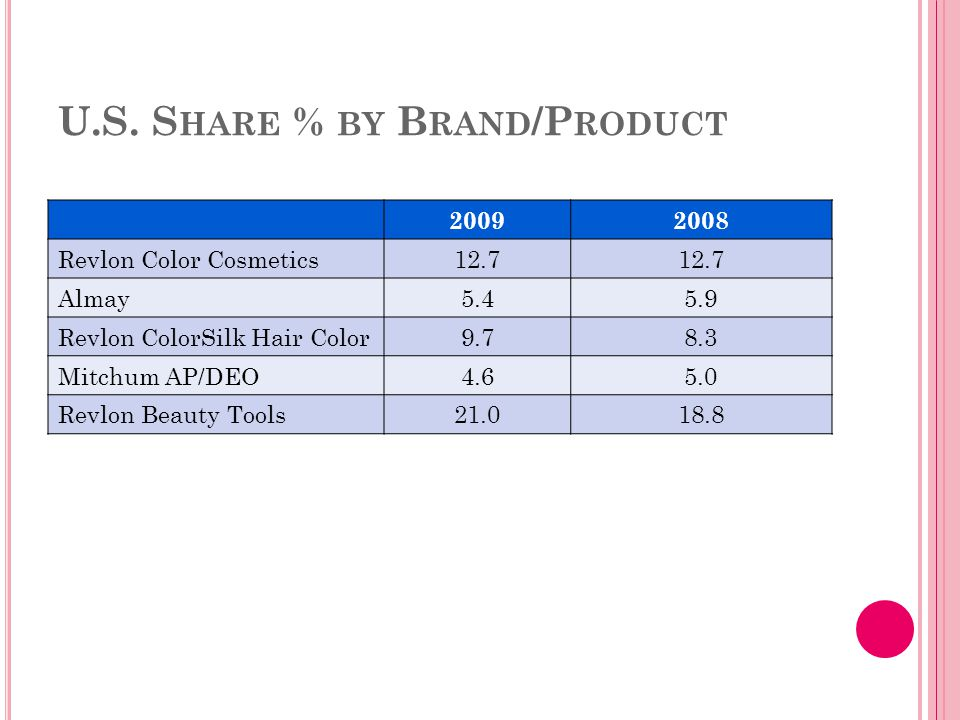 U.S. S HARE % BY B RAND /P RODUCT 20092008 Revlon Color Cosmetics12.7 Almay5.45.9 Revlon ColorSilk Hair Color9.78.3 Mitchum AP/DEO4.65.0 Revlon Beauty