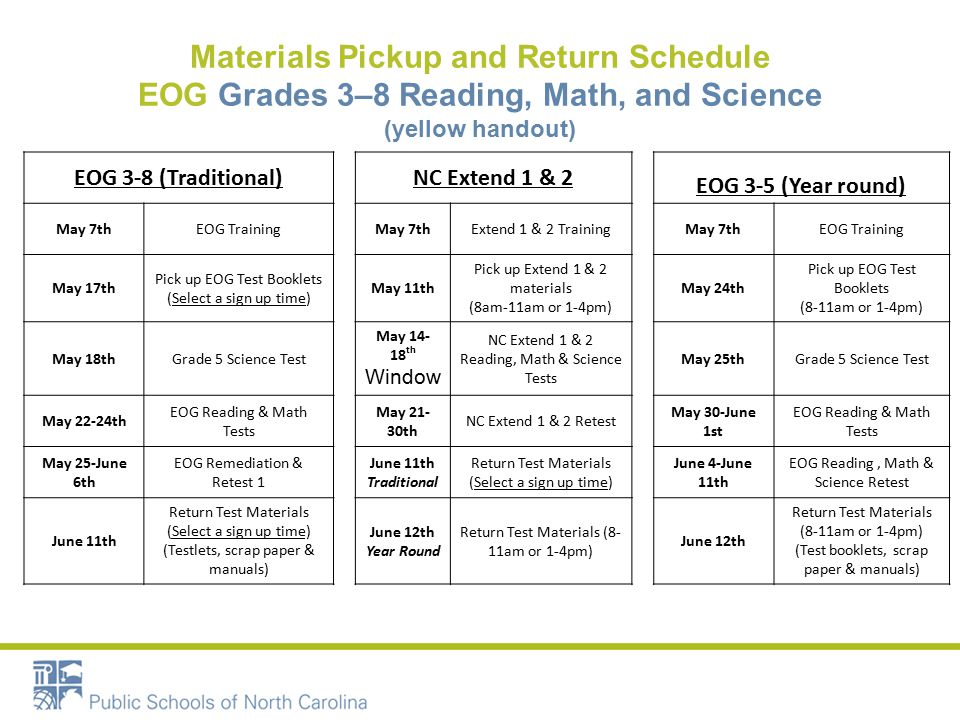 Materials Pickup and Return Schedule EOG Grades 3–8 Reading, Math, and Science (yellow handout) EOG 3-8 (Traditional)NC Extend 1 & 2 EOG 3-5 (Year round) May 7thEOG TrainingMay 7thExtend 1 & 2 TrainingMay 7thEOG Training May 17th Pick up EOG Test Booklets (Select a sign up time) May 11th Pick up Extend 1 & 2 materials (8am-11am or 1-4pm) May 24th Pick up EOG Test Booklets (8-11am or 1-4pm) May 18thGrade 5 Science Test May 14- 18 th Window NC Extend 1 & 2 Reading, Math & Science Tests May 25thGrade 5 Science Test May 22-24th EOG Reading & Math Tests May 21- 30th NC Extend 1 & 2 Retest May 30-June 1st EOG Reading & Math Tests May 25-June 6th EOG Remediation & Retest 1 June 11th Traditional Return Test Materials (Select a sign up time) June 4-June 11th EOG Reading, Math & Science Retest June 11th Return Test Materials (Select a sign up time) (Testlets, scrap paper & manuals) June 12th Year Round Return Test Materials (8- 11am or 1-4pm) June 12th Return Test Materials (8-11am or 1-4pm) (Test booklets, scrap paper & manuals)