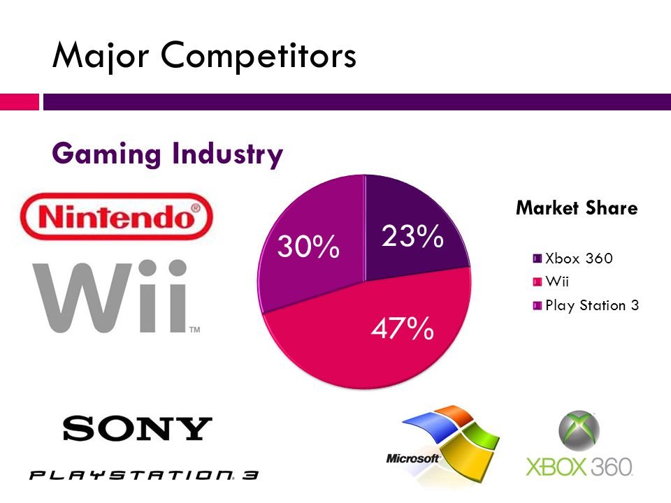Major Competitors Gaming Industry Market Share