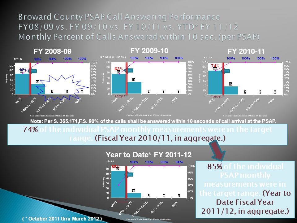 FY 2009-10 Note: Per S. 365.171,F.S. 90% of the calls shall be answered within 10 seconds of call arrival at the PSAP. FY 2008-09FY 2010-11 74% of the