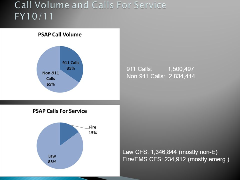 911 Calls: 1,500,497 Non 911 Calls: 2,834,414 Law CFS: 1,346,844 (mostly non-E) Fire/EMS CFS: 234,912 (mostly emerg.)