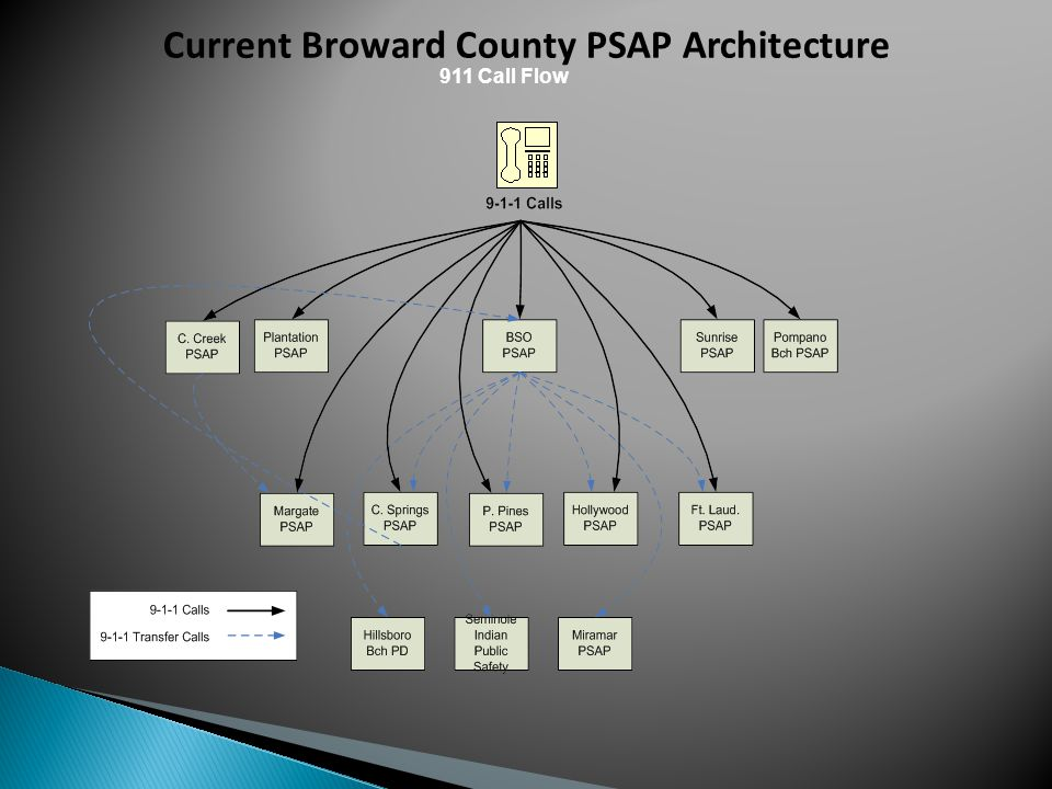 Current Broward County PSAP Architecture 911 Call Flow