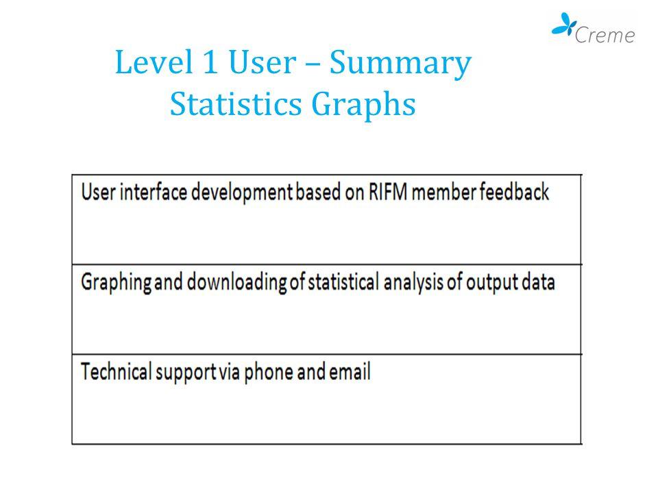 Level 1 User – Summary Statistics Graphs