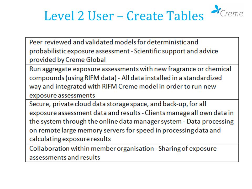 Level 2 User – Create Tables