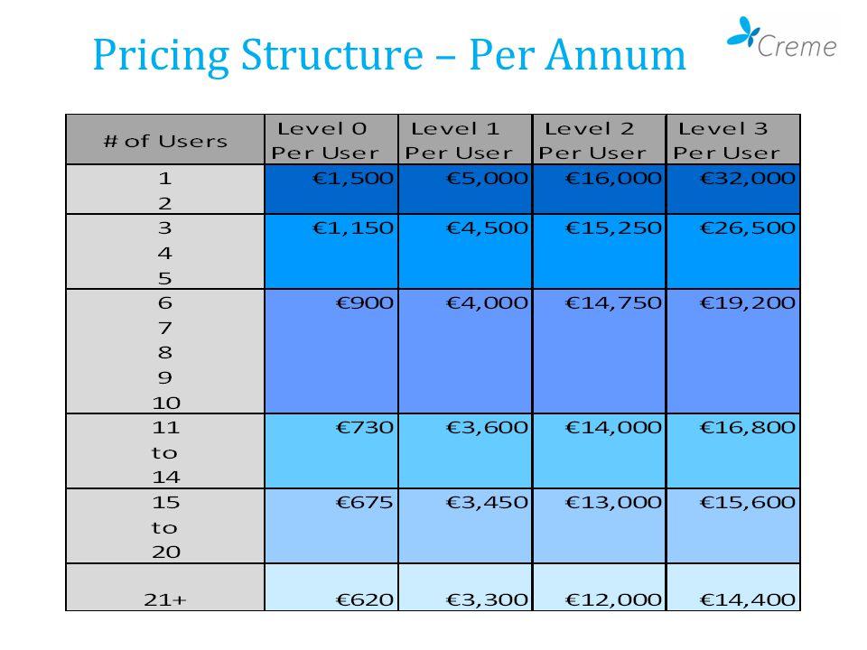 Pricing Structure – Per Annum