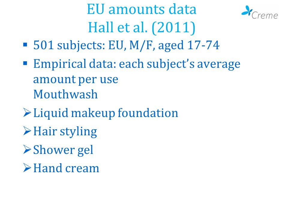 EU amounts data Hall et al.