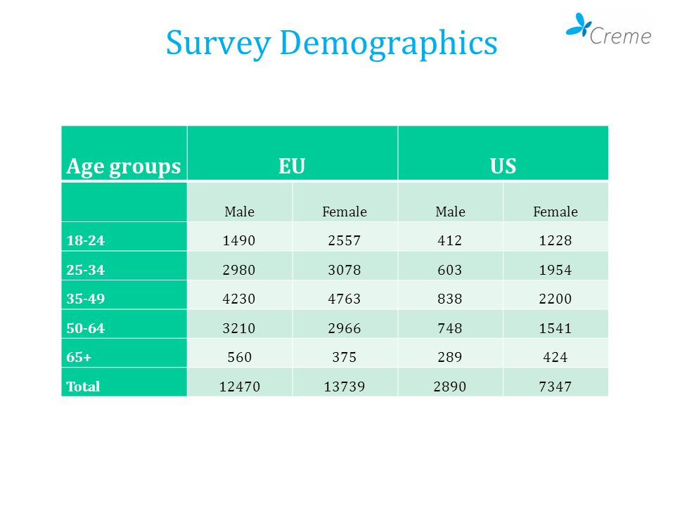 Survey Demographics Age groupsEUUS MaleFemaleMaleFemale 18-24149025574121228 25-34298030786031954 35-49423047638382200 50-64321029667481541 65+560375289424 Total124701373928907347