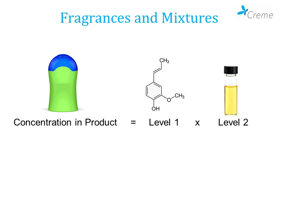 Concentration in Product = Level 1 x Level 2