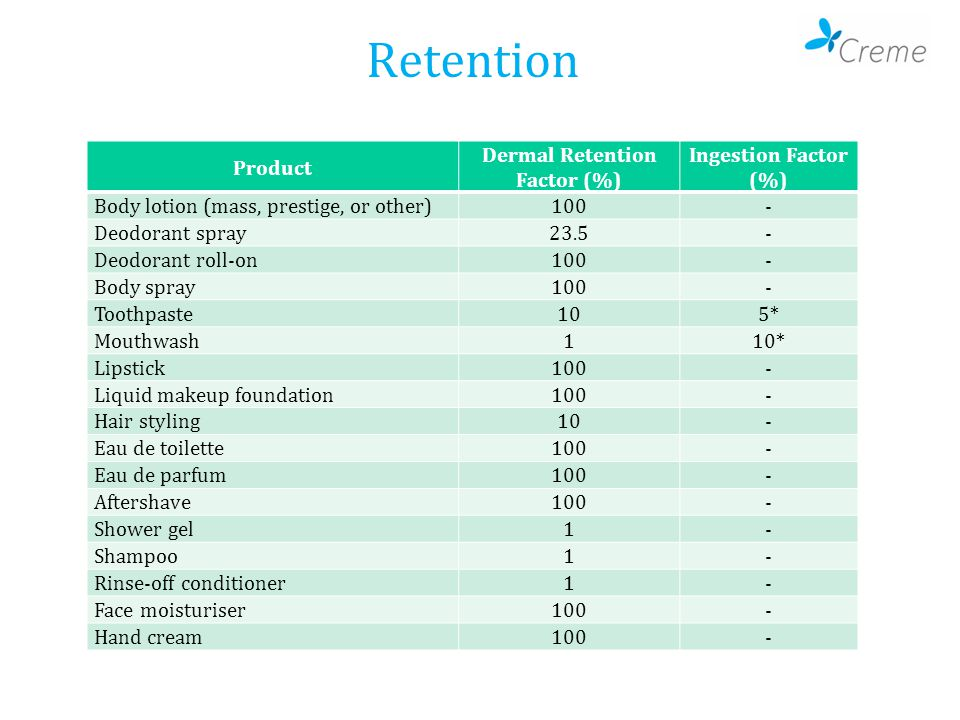 Retention Product Dermal Retention Factor (%) Ingestion Factor (%) Body lotion (mass, prestige, or other)100- Deodorant spray23.5- Deodorant roll-on10
