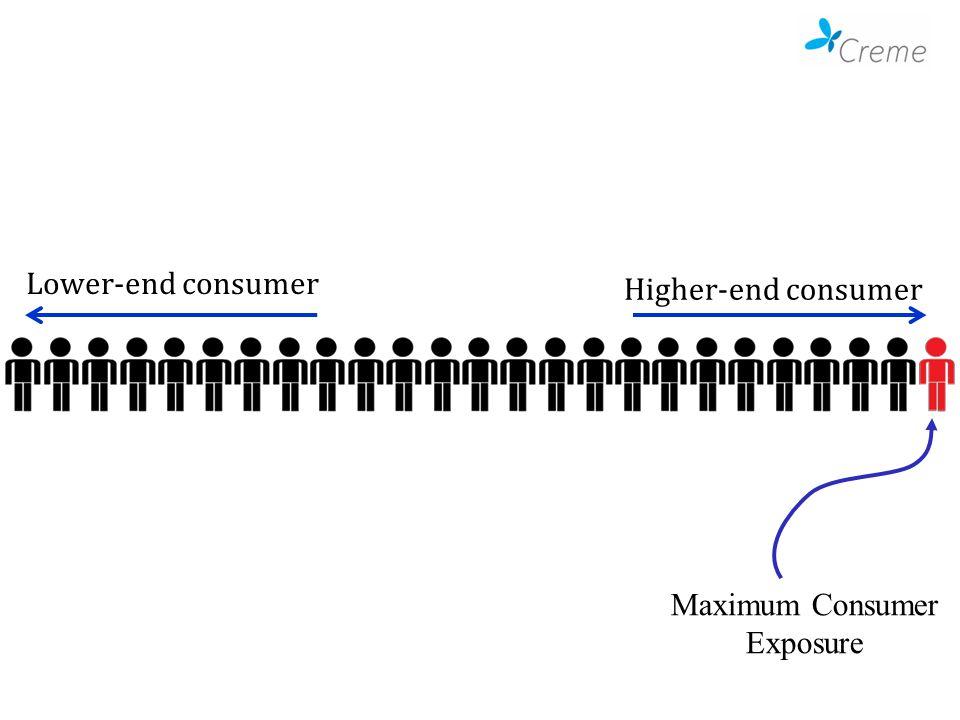 Lower-end consumer Higher-end consumer Maximum Consumer Exposure