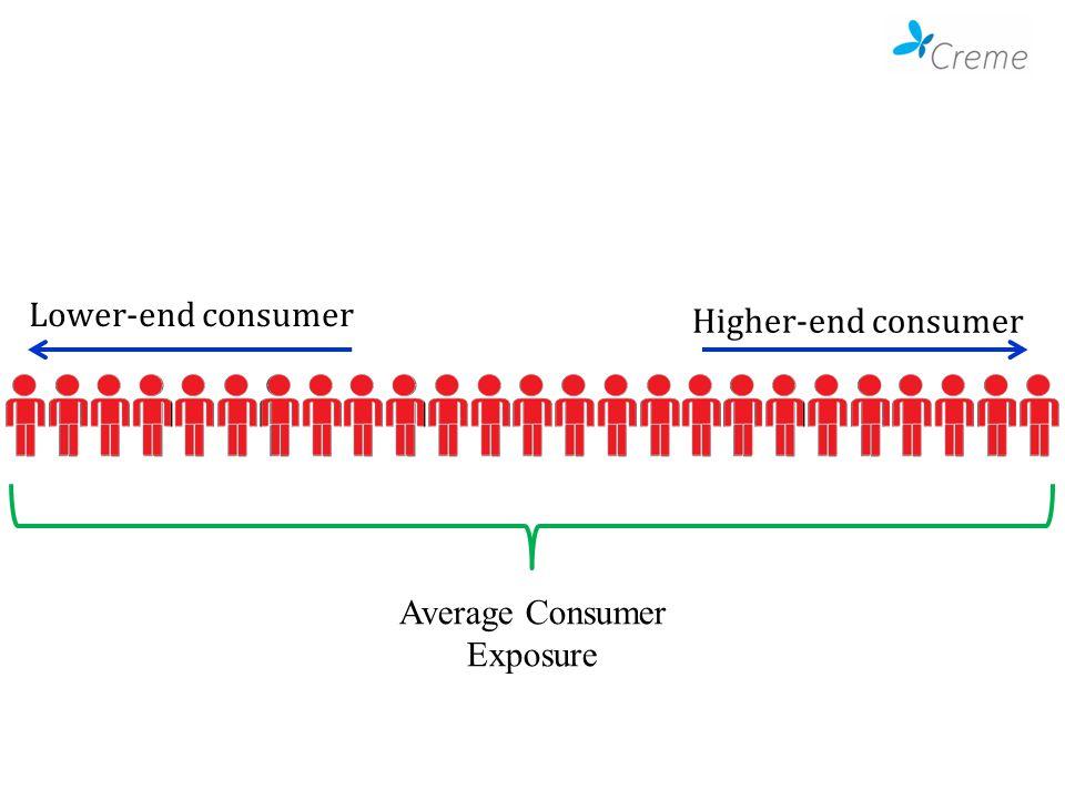 Lower-end consumer Higher-end consumer Average Consumer Exposure