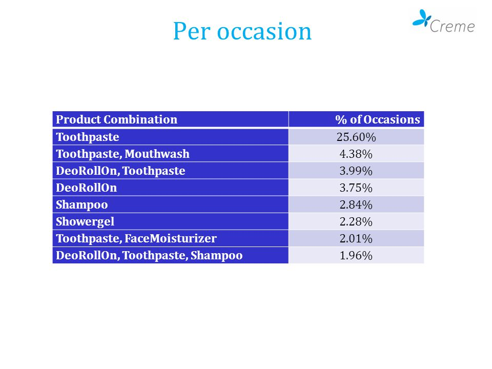Per occasion Product Combination% of Occasions Toothpaste25.60% Toothpaste, Mouthwash4.38% DeoRollOn, Toothpaste3.99% DeoRollOn3.75% Shampoo2.84% Show