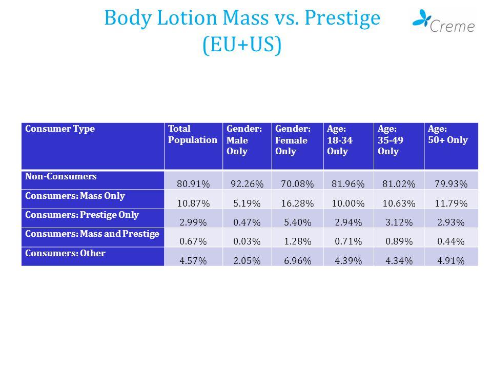 Body Lotion Mass vs.