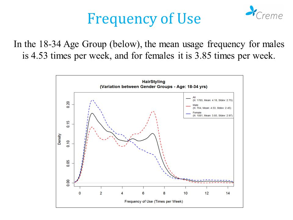 Frequency of Use In the 18-34 Age Group (below), the mean usage frequency for males is 4.53 times per week, and for females it is 3.85 times per week.