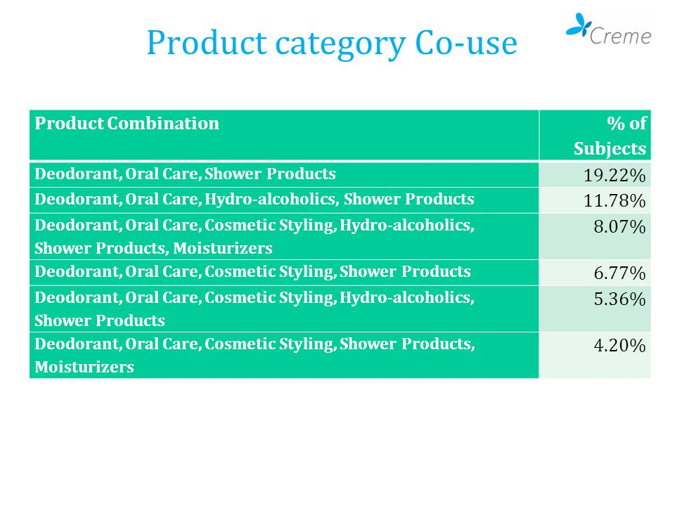 Product category Co-use Product Combination % of Subjects Deodorant, Oral Care, Shower Products 19.22% Deodorant, Oral Care, Hydro-alcoholics, Shower