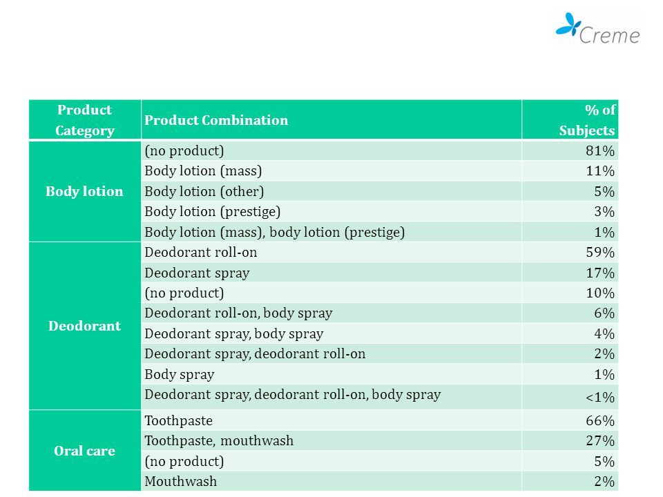 Product Category Product Combination % of Subjects Body lotion (no product) 81% Body lotion (mass) 11% Body lotion (other) 5% Body lotion (prestige) 3