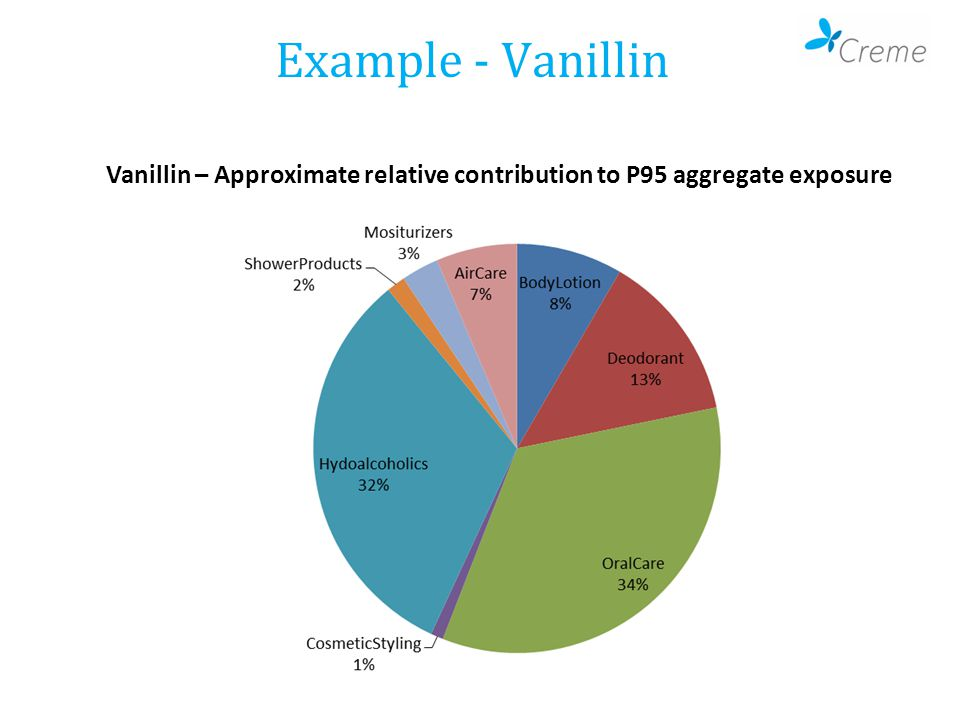 Example - Vanillin Vanillin – Approximate relative contribution to P95 aggregate exposure