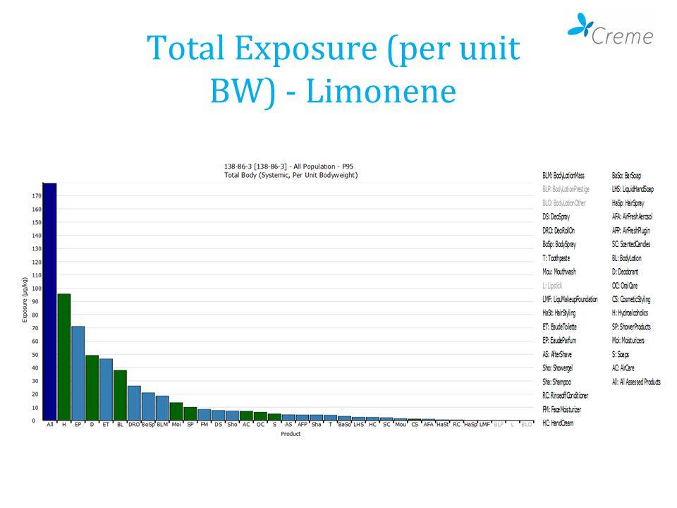 Total Exposure (per unit BW) - Limonene