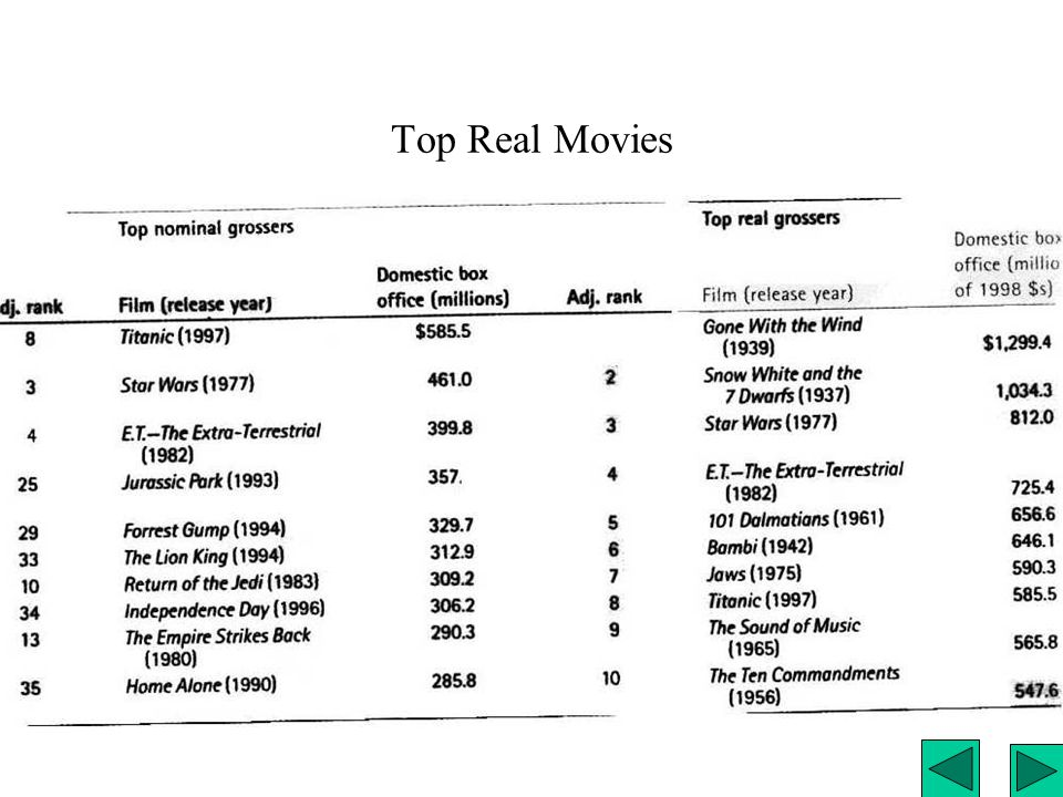 Top Nominal Movie incomes