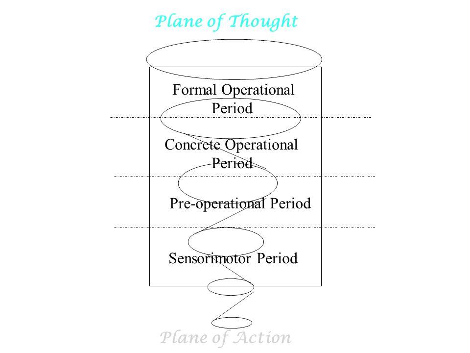 Sensorimotor Period Pre-operational Period Concrete Operational Period Formal Operational Period