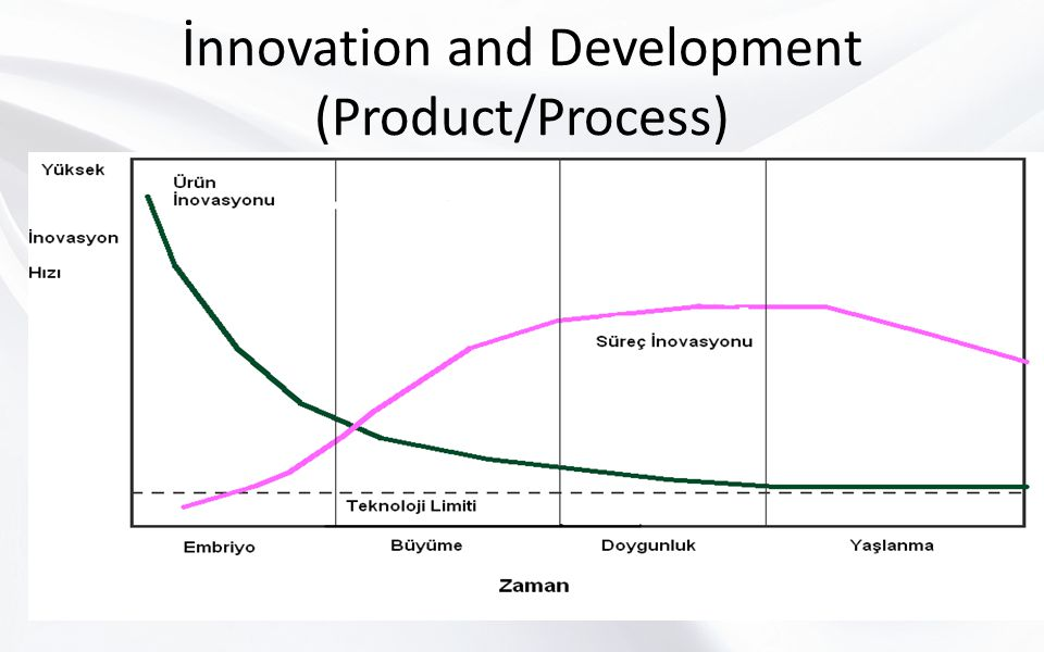 İnnovation and Development (Product/Process)