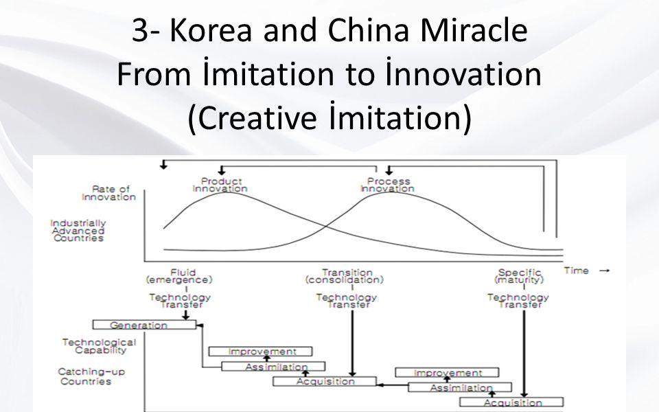 3- Korea and China Miracle From İmitation to İnnovation (Creative İmitation)