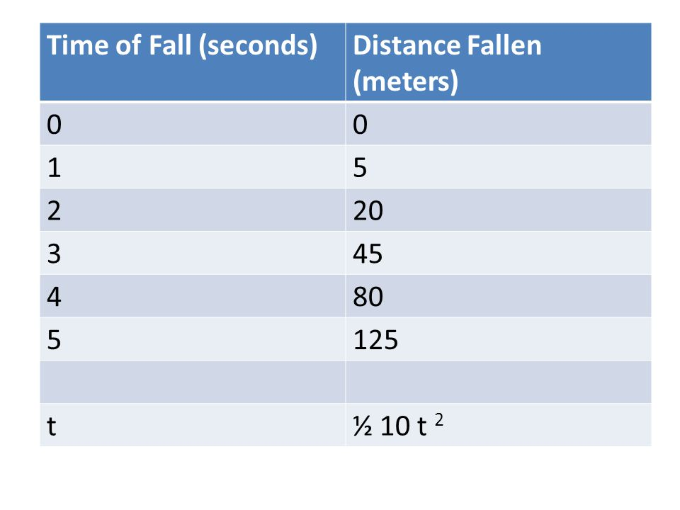 Time of Fall (seconds)Distance Fallen (meters) 00 15 220 345 480 5125 t½ 10 t 2