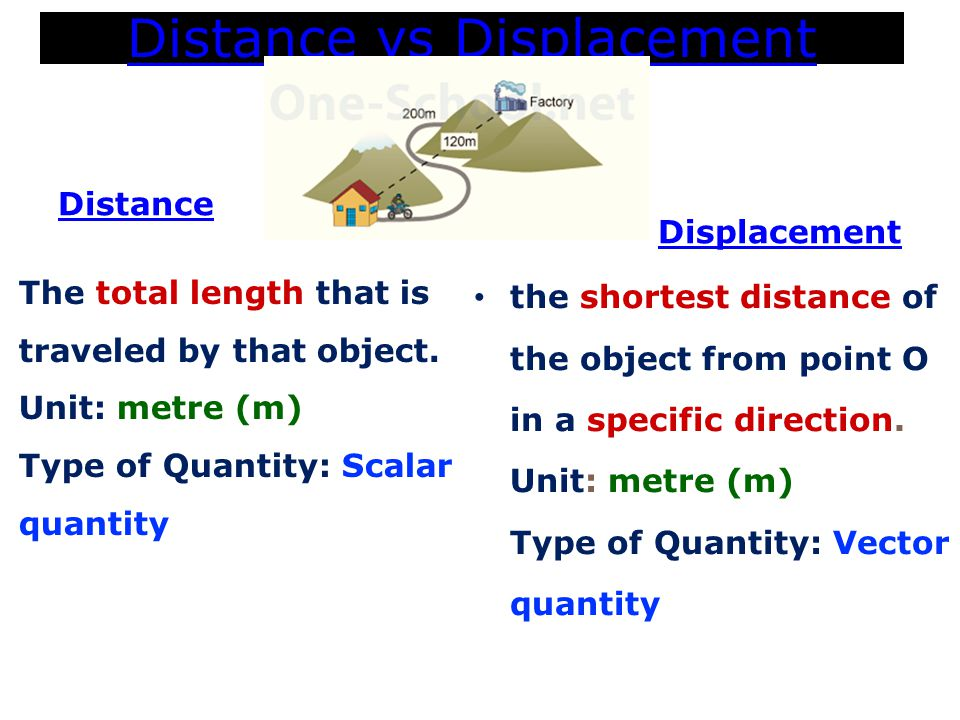 Distance vs Displacement Distance Displacement the shortest distance of the object from point O in a specific direction.
