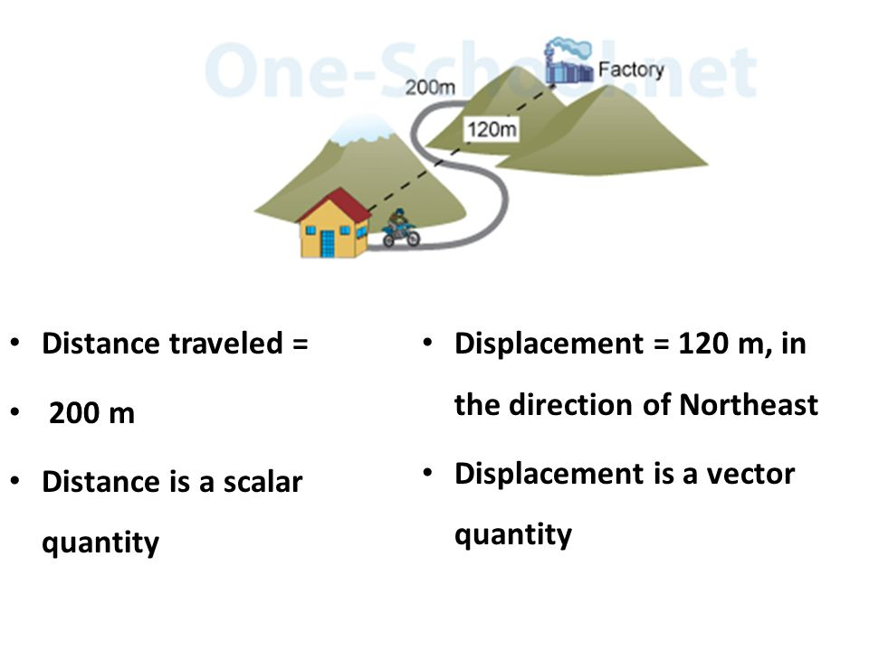 Distance traveled = 200 m Distance is a scalar quantity Displacement = 120 m, in the direction of Northeast Displacement is a vector quantity