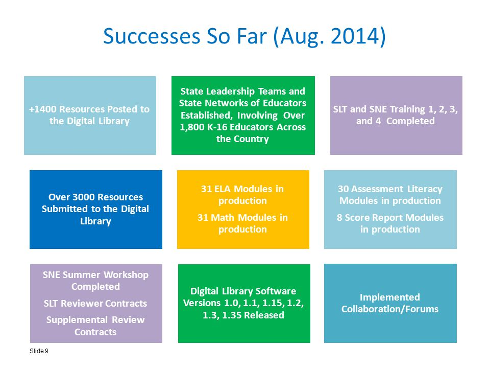 Successes So Far (Aug. 2014) +1400 Resources Posted to the Digital Library State Leadership Teams and State Networks of Educators Established, Involvi