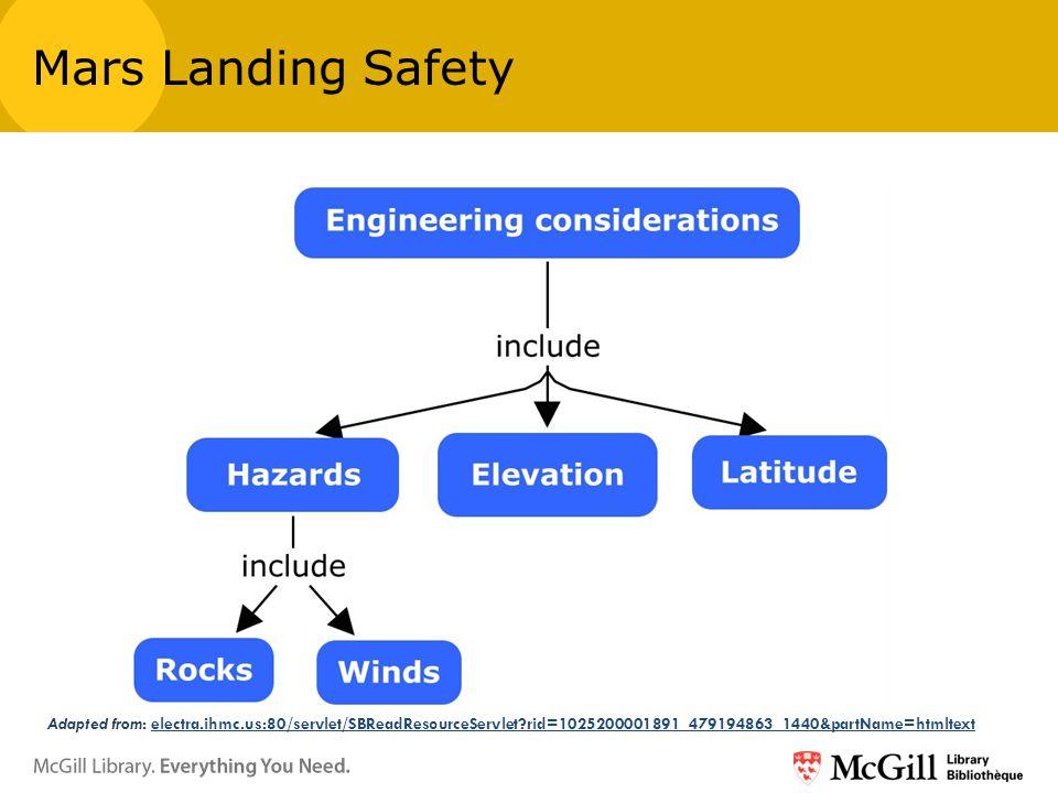 Adapted from: electra.ihmc.us:80/servlet/SBReadResourceServlet rid=1025200001891_479194863_1440&partName=htmltextelectra.ihmc.us:80/servlet/SBReadResourceServlet rid=1025200001891_479194863_1440&partName=htmltext Mars Landing Safety