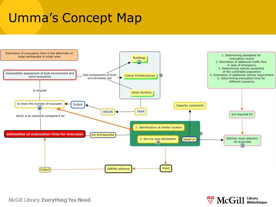 Umma's Concept Map