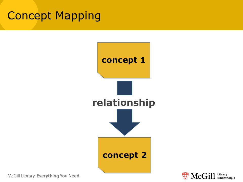Concept Mapping relationship concept 1 concept 2