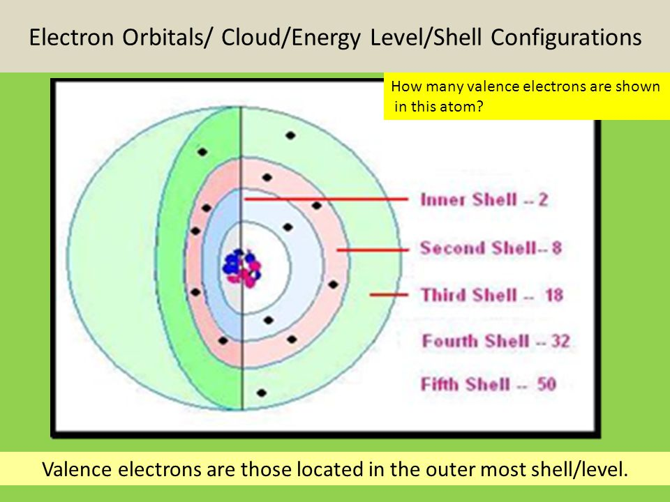 Electron Orbitals/ Cloud/Energy Level/Shell Configurations Valence electrons are those located in the outer most shell/level.