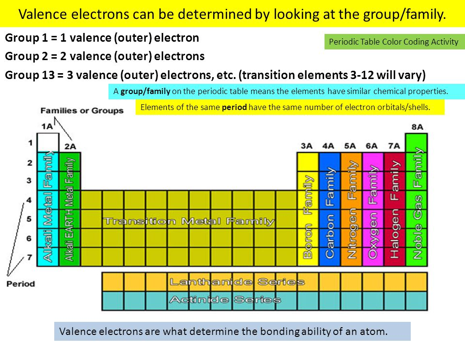 Valence electrons can be determined by looking at the group/family.