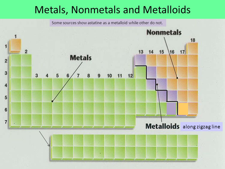 Metals, Nonmetals and Metalloids along zigzag line Some sources show astatine as a metalloid while other do not.