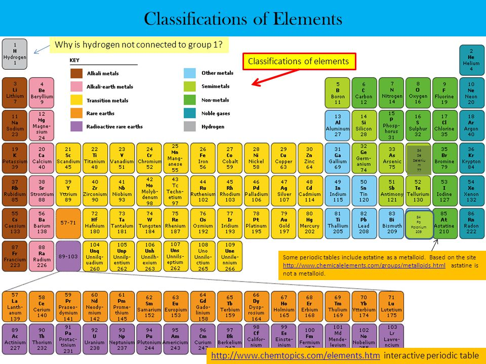 Classifications of Elements Why is hydrogen not connected to group 1.