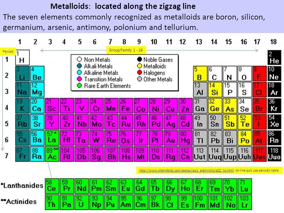 Metalloids: located along the zigzag line The seven elements commonly recognized as metalloids are boron, silicon, germanium, arsenic, antimony, polonium and tellurium.