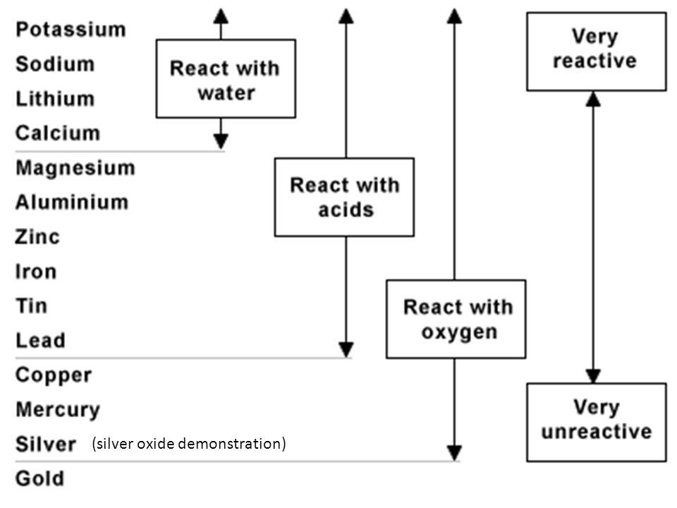 (silver oxide demonstration)