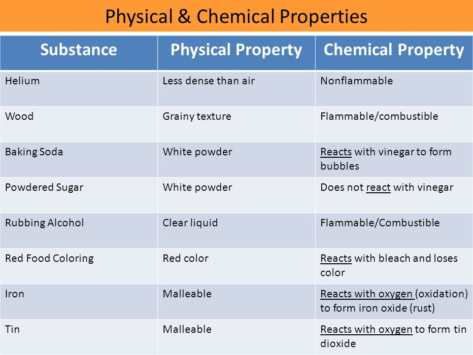 Physical & Chemical Properties SubstancePhysical PropertyChemical Property HeliumLess dense than airNonflammable WoodGrainy textureFlammable/combustible Baking SodaWhite powderReacts with vinegar to form bubbles Powdered SugarWhite powderDoes not react with vinegar Rubbing AlcoholClear liquidFlammable/Combustible Red Food ColoringRed colorReacts with bleach and loses color IronMalleableReacts with oxygen (oxidation) to form iron oxide (rust) TinMalleableReacts with oxygen to form tin dioxide